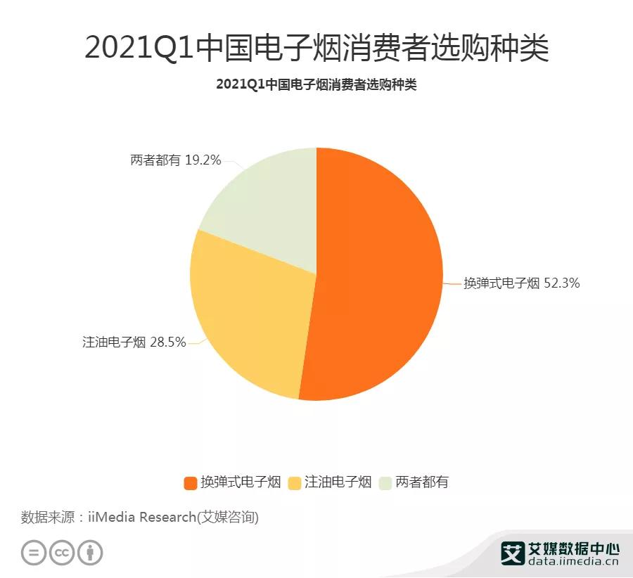 国内电子烟渗透率将突破1%,k5在电子雾化行业未来可期。