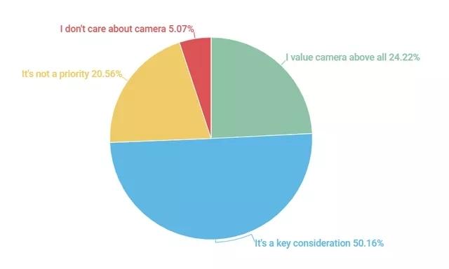 (调查结果显示大部人消费者将摄像头作为重要选择参考)
